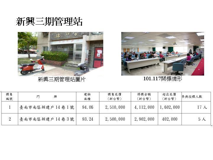 新興三期國宅社區(管理站)國民住宅2戶,標出漂亮成績單  0