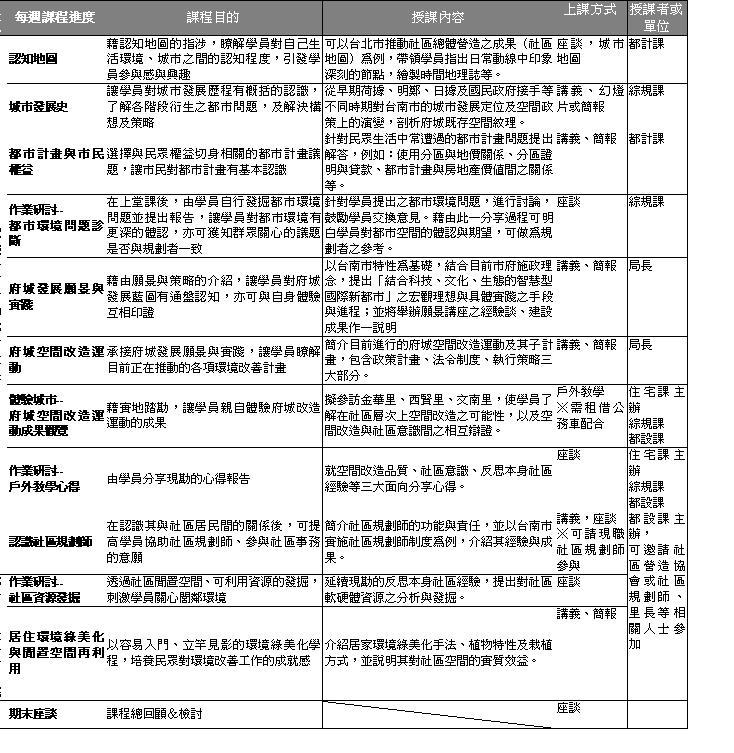 都發局與台南社區大學合作開課『城市論壇』起跑囉!請市民踴躍參加!  0